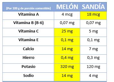 melón-o-sandía-sarai alonso-nutricionista madrid online